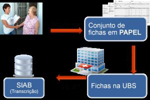 Processo Atual ACS